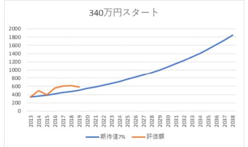 2013年スタートの340万円の資産運用