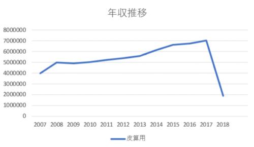 公立高校の先生の年収推移