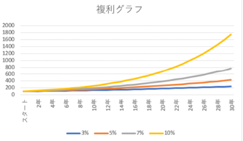 3%5%7%10%での100万円の増え方グラフ