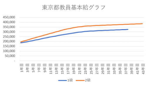 東京都教員基本給上昇グラフ2019年