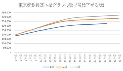 東京都教員基本給推移グラフ