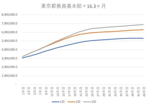 東京都教員の年収推移グラフ