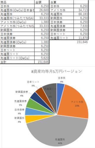 iDeCoとつみたてNISA+8資産均等月5万円