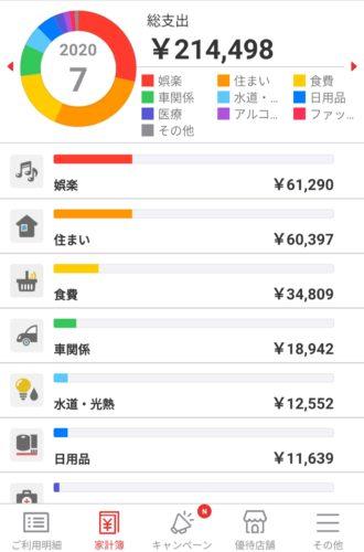 30代DINKs家計簿月20万円