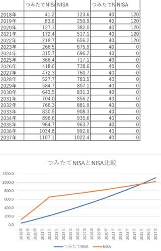 つみたてNISAとNISAの満額比較