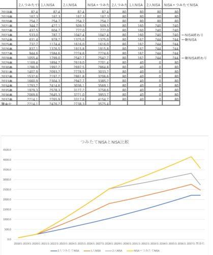 2021年からのつみたてNISAとNISA比較