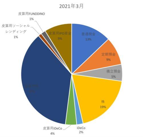 DINKs家庭の2021年世帯資産内訳