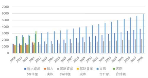 世帯資産増加推移